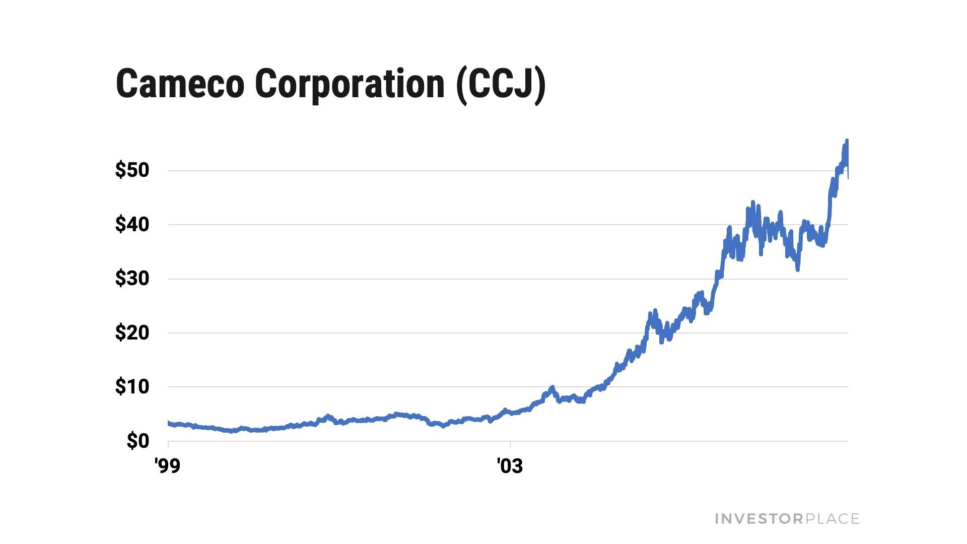 A chart showing Cameco (CCJ) rallying 1,737%.