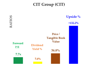 CIT stock - Value Ratios and Expected Return