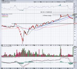 top stock trades for CVNA
