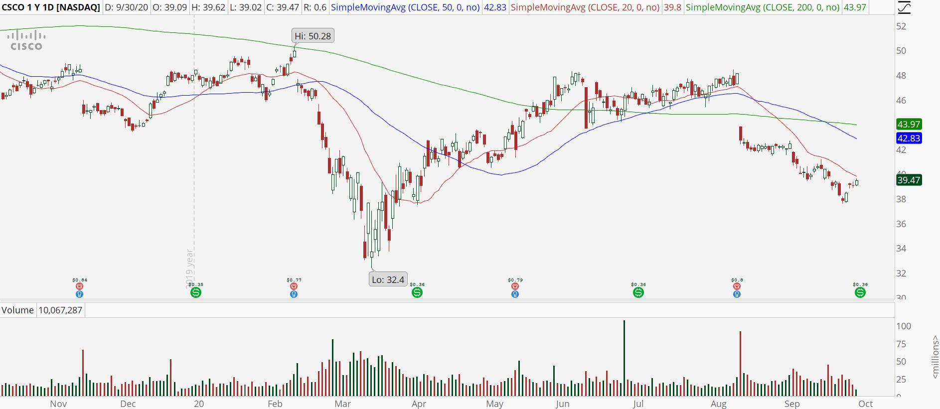 Cisco (CSCO) stock showing bear retracement