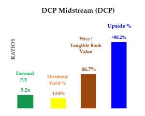 DCP stock - Value ratios and upside