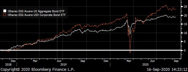 A chart showing the total returns of the EAGG and SUSC ETFs.