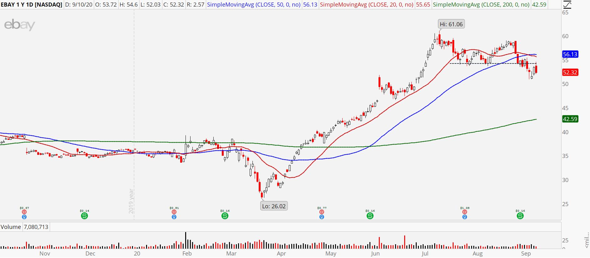 Ebay (EBAY) chart showing a trend reversal