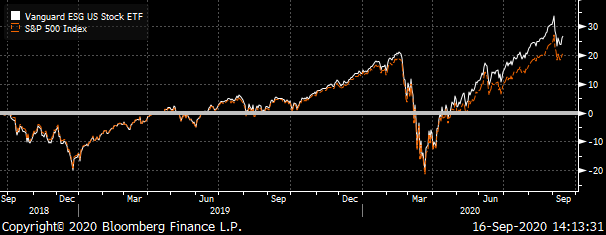 A chart showing the total return of the S&P 500 compared to that of the ESGV ETF.