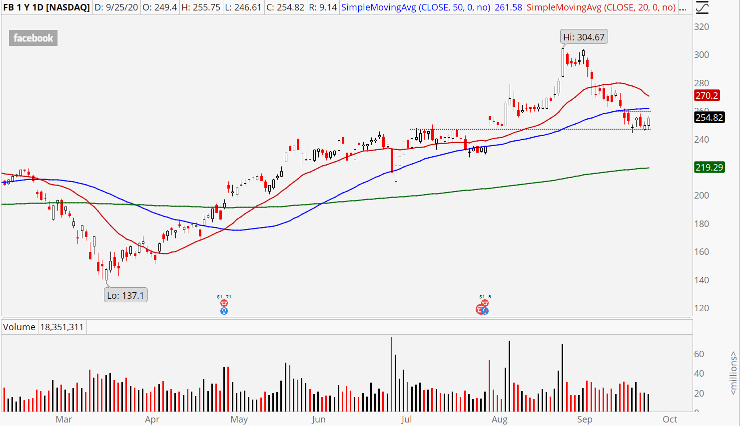 Facebook (FB) daily chart showing double bottom