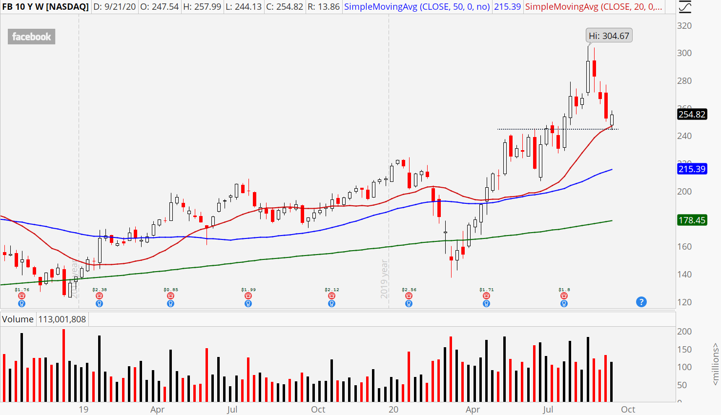Facebook (FB) weekly chart showing 20-day moving average test