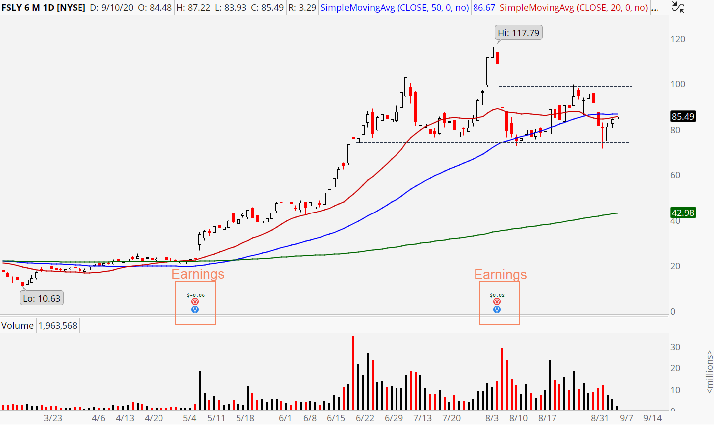 Fastly (FSLY) stock chart showing trading range