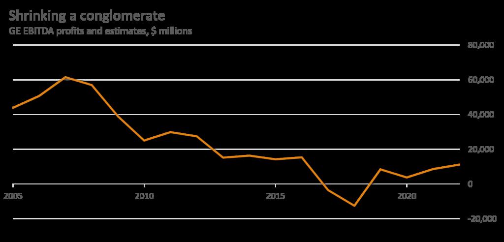GE Stock - EBITDA earnings graph Aug 2020