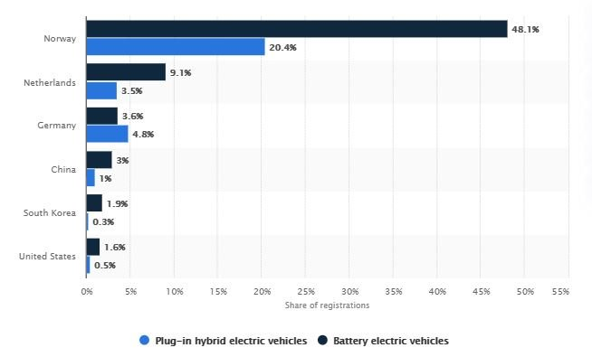 Chart showing largely nominal EV sales in select countries, a trend that will help SPAQ stock in the long-run.