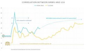 GRWG stock vs. LCA stock