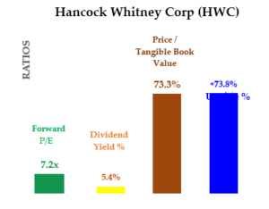 HWC stock - Value Ratios and Expected Return
