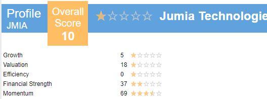 JMIA Stock Overall Score