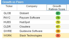 Slack has a very low growth score among its peers.