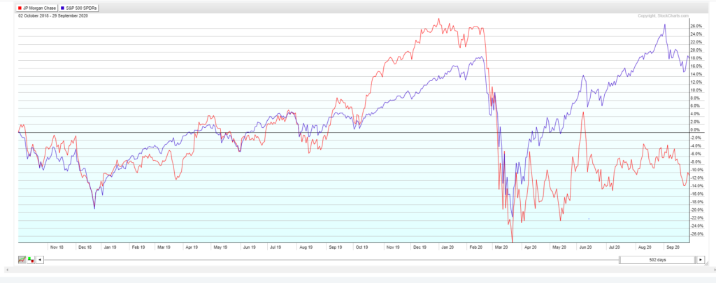 JPM stock versus SPY past 2 years