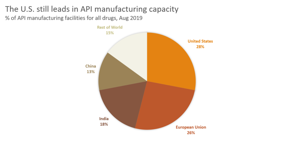 KODK Stock - API Manufacturing capacity by region