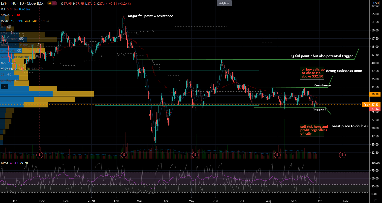 LYFT Stock Showing Tight Range