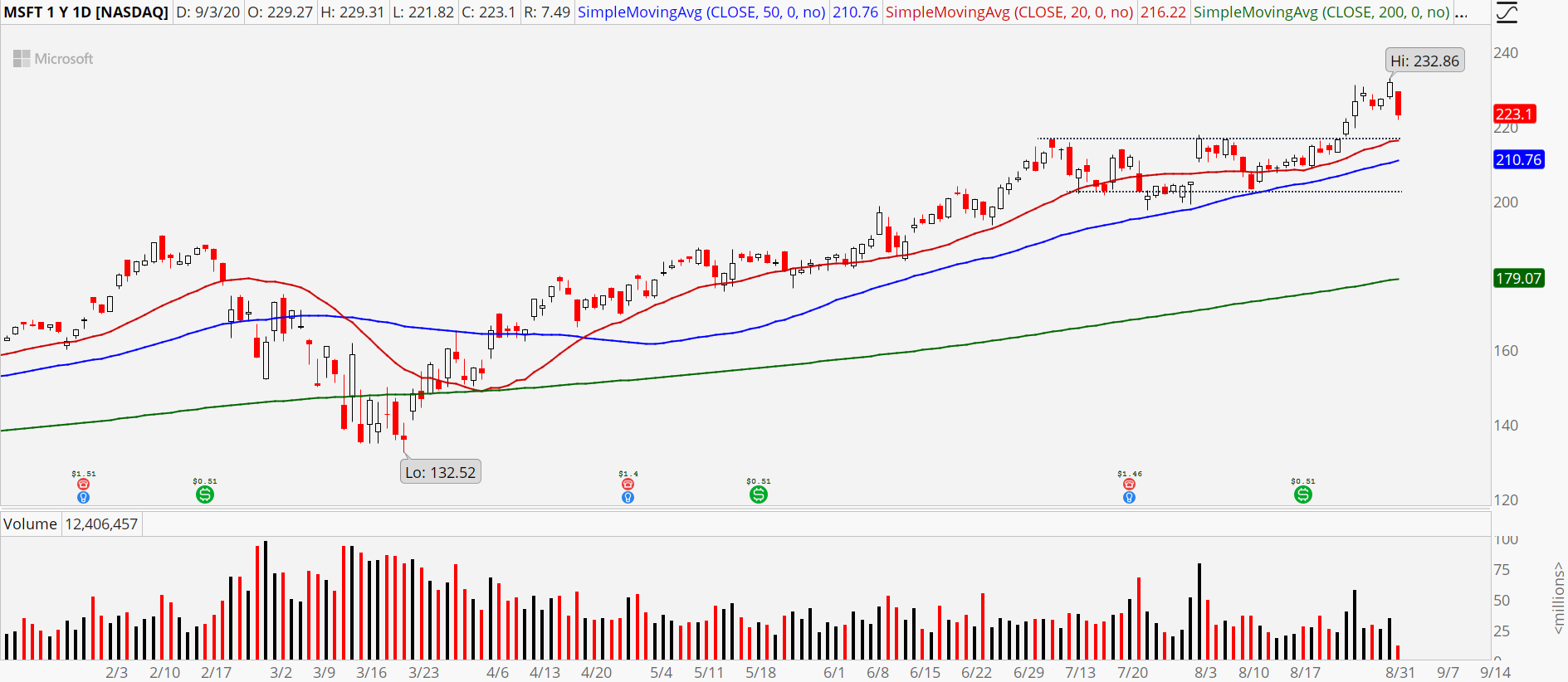 Microsoft (MSFT) stock chart showing downside reversal