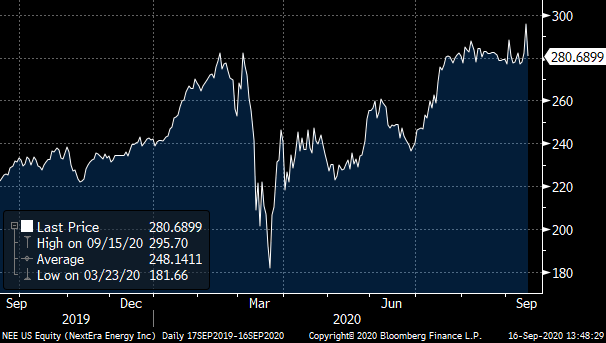 A chart showing the total return of NextEra Energy (NEE).