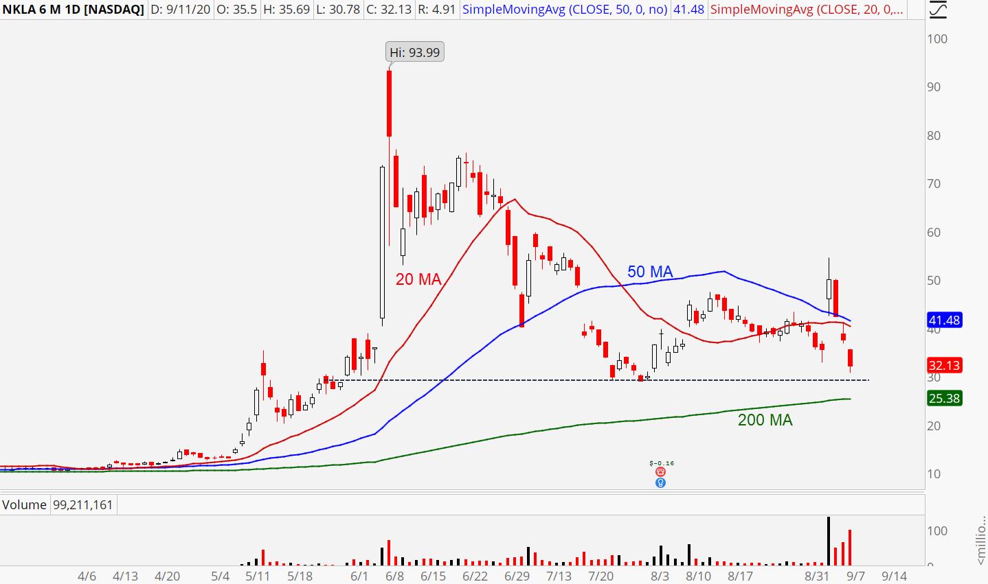 Nikola (NKLA) stock chart showing potential support zones