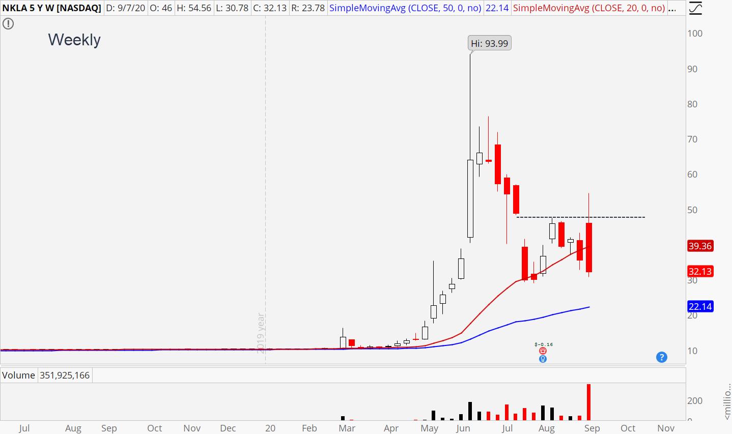 Nikola (NKLA) stock weekly chart showing massive bearish engulfing candle