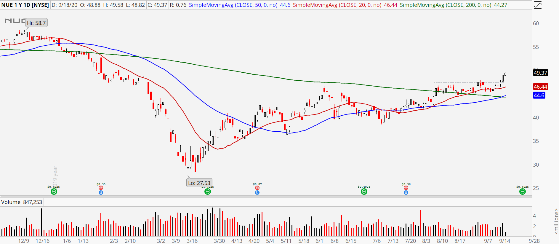 Nucor (NUE) stock chart showing bull breakout