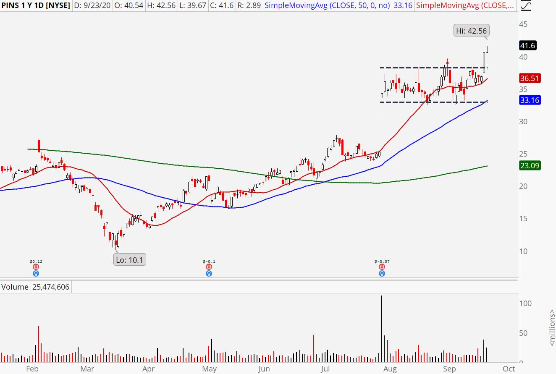 Pinterest (PINS) stock showing bull breakout