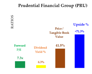 PRU Stock Summary - Value ratios and upside