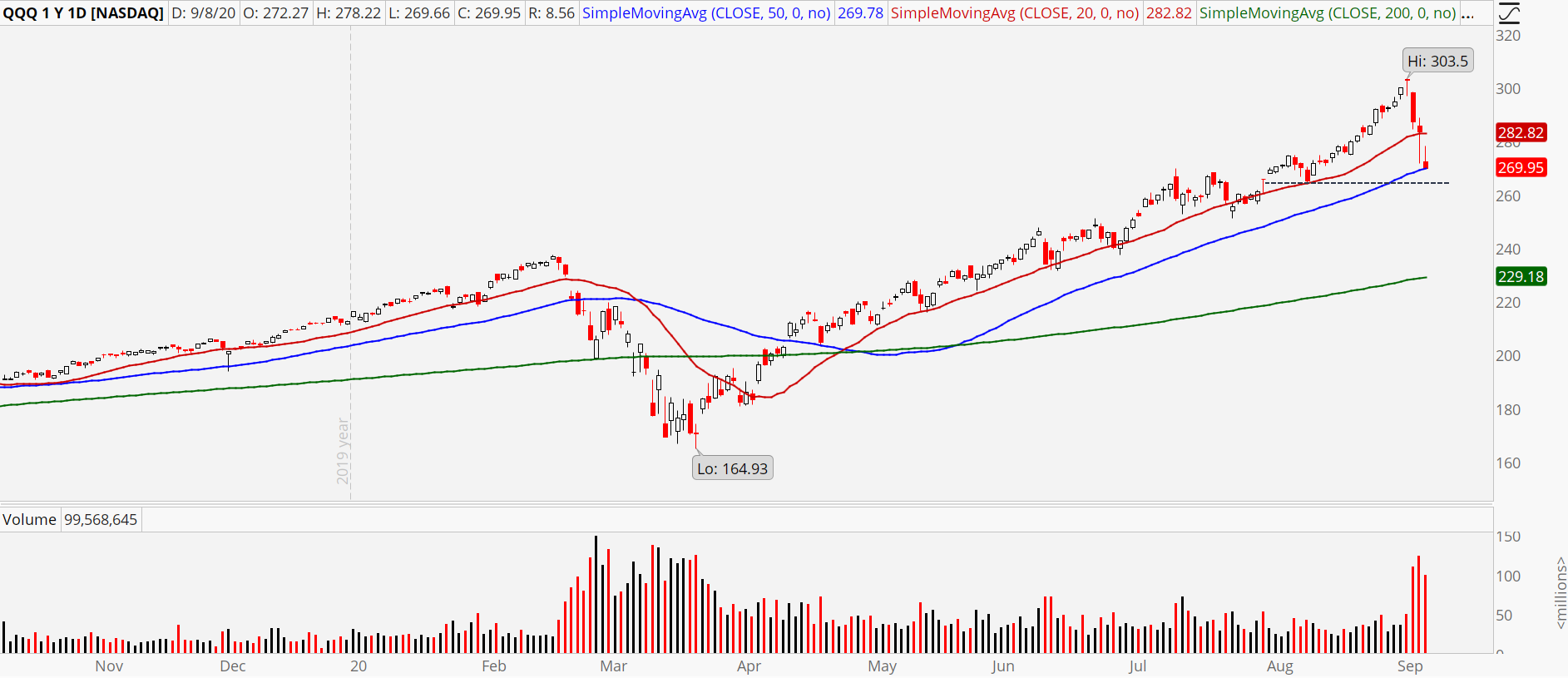 Powershares QQQ (QQQ) chart showing pullback to 50 moving average