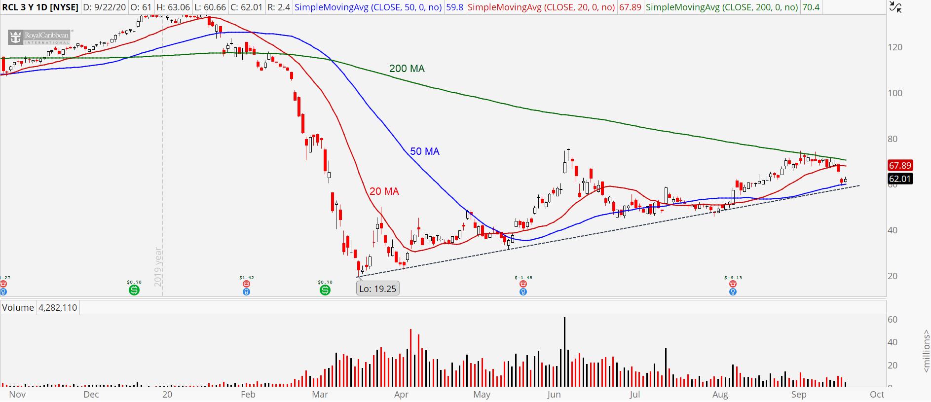 Royal Caribbean (RCL) stock chart showingkey moving averages