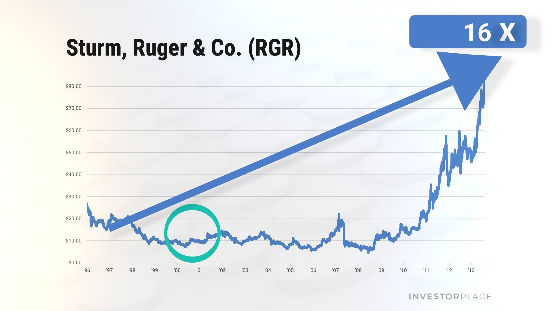 A chart showing the share price of Sturm, Ruger & Company (RGR) multiply by 16 times.