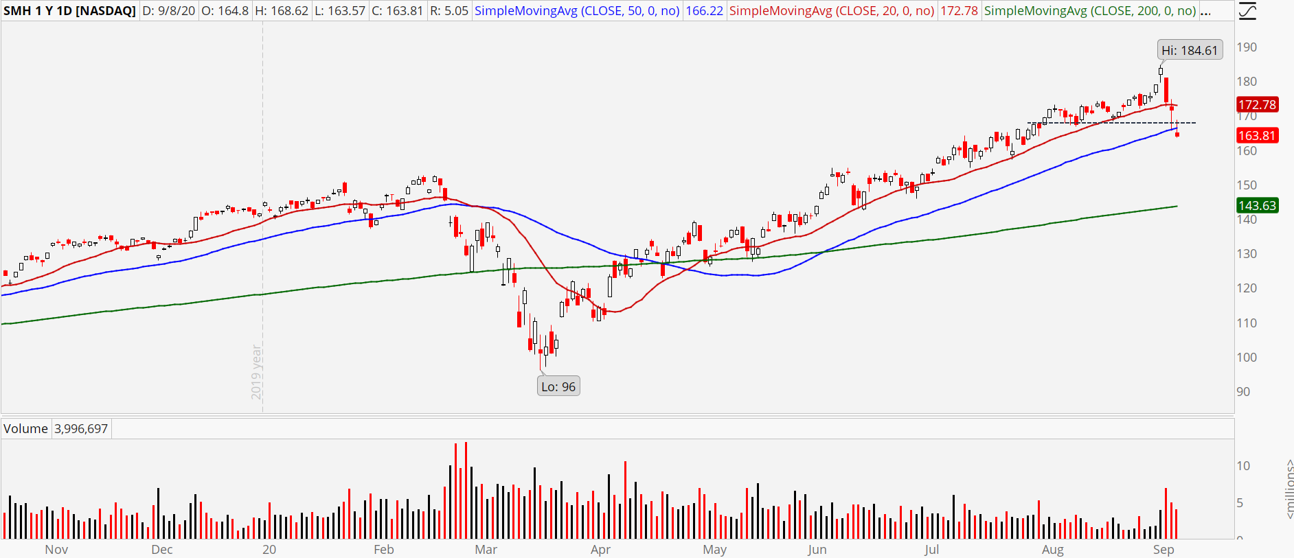 Semiconductor ETF (SMH) showing break of 50-day moving average