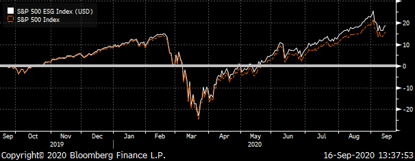 A chart showing the total return of the S&P ESG Index compared to that of the S&P 500 over the trailing year.