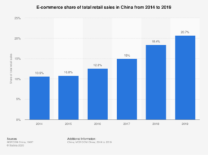 E-commerce as a percentage of retail sales