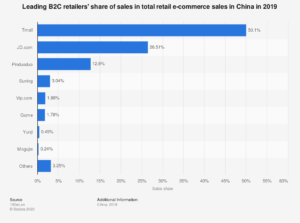 Leader in Chinese e-commerce
