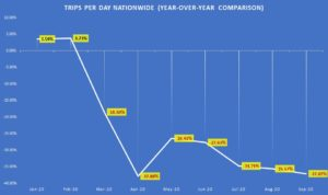 Trips per day nationwide