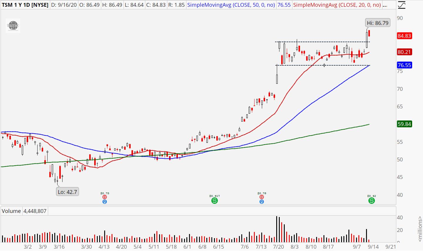 Taiwan Semiconductor (TSM) stock chart showing bullish breakout
