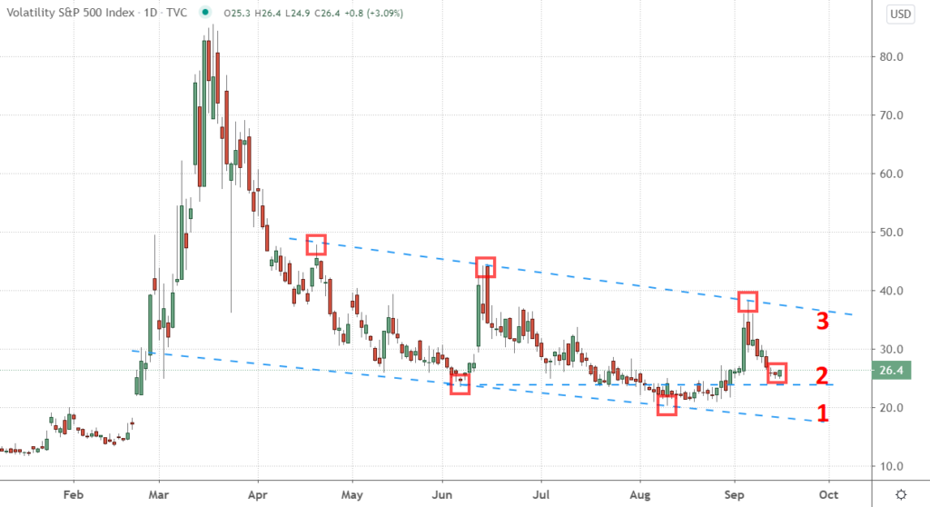 Daily Chart of the CBOE Volatility Index (VIX) in 2020.