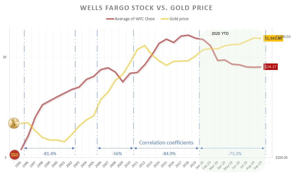WFC stock vs. Gold price
