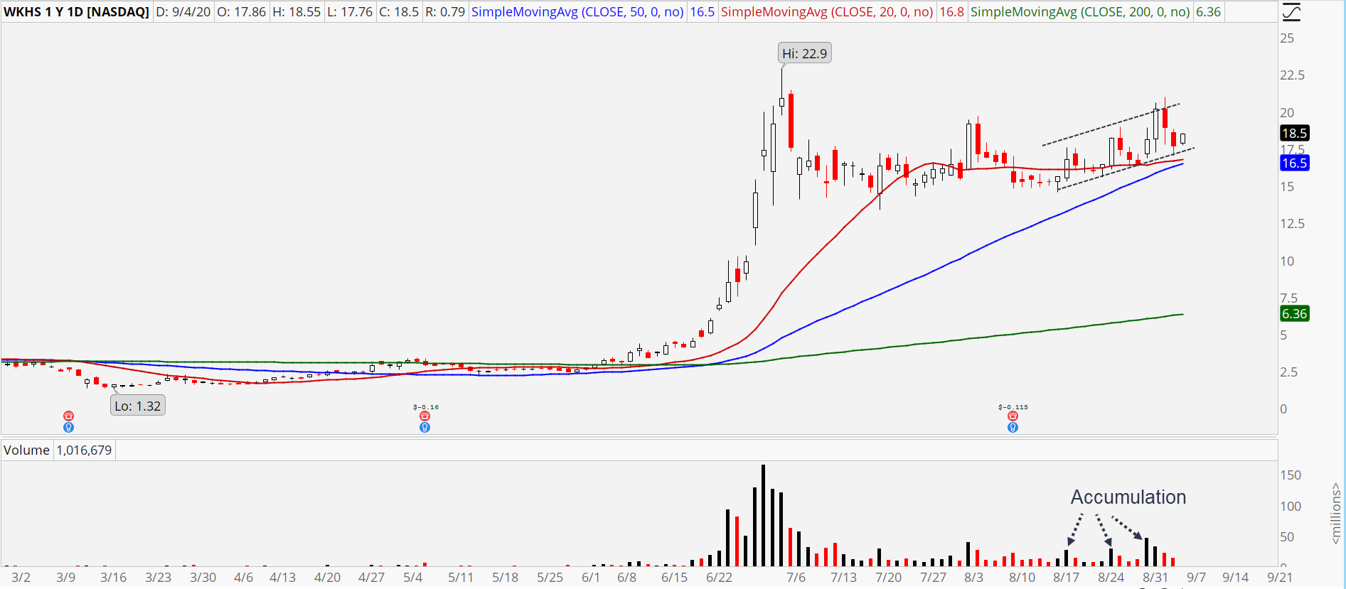Workhorse (WKHS) stock chart showing healthy uptrend.