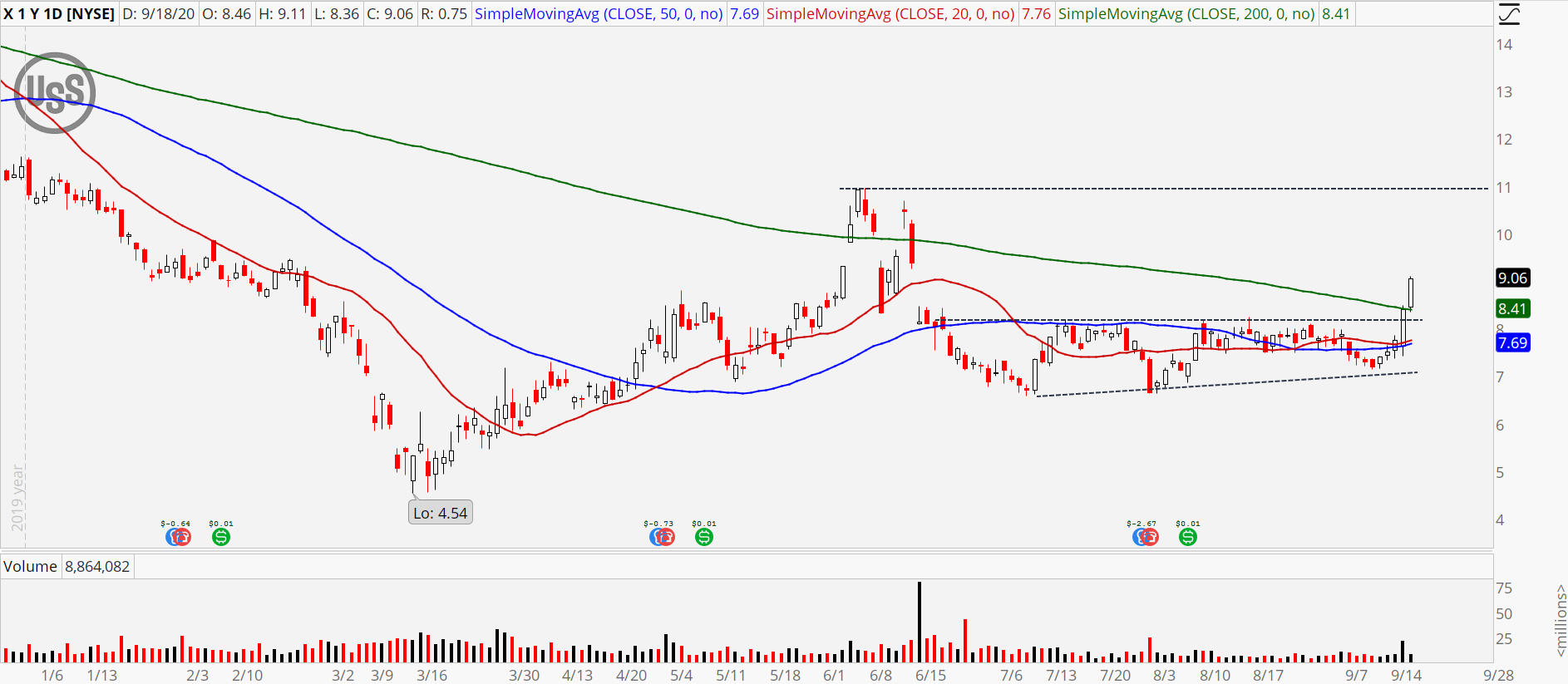 United States Steel (X) chart showing big breakout
