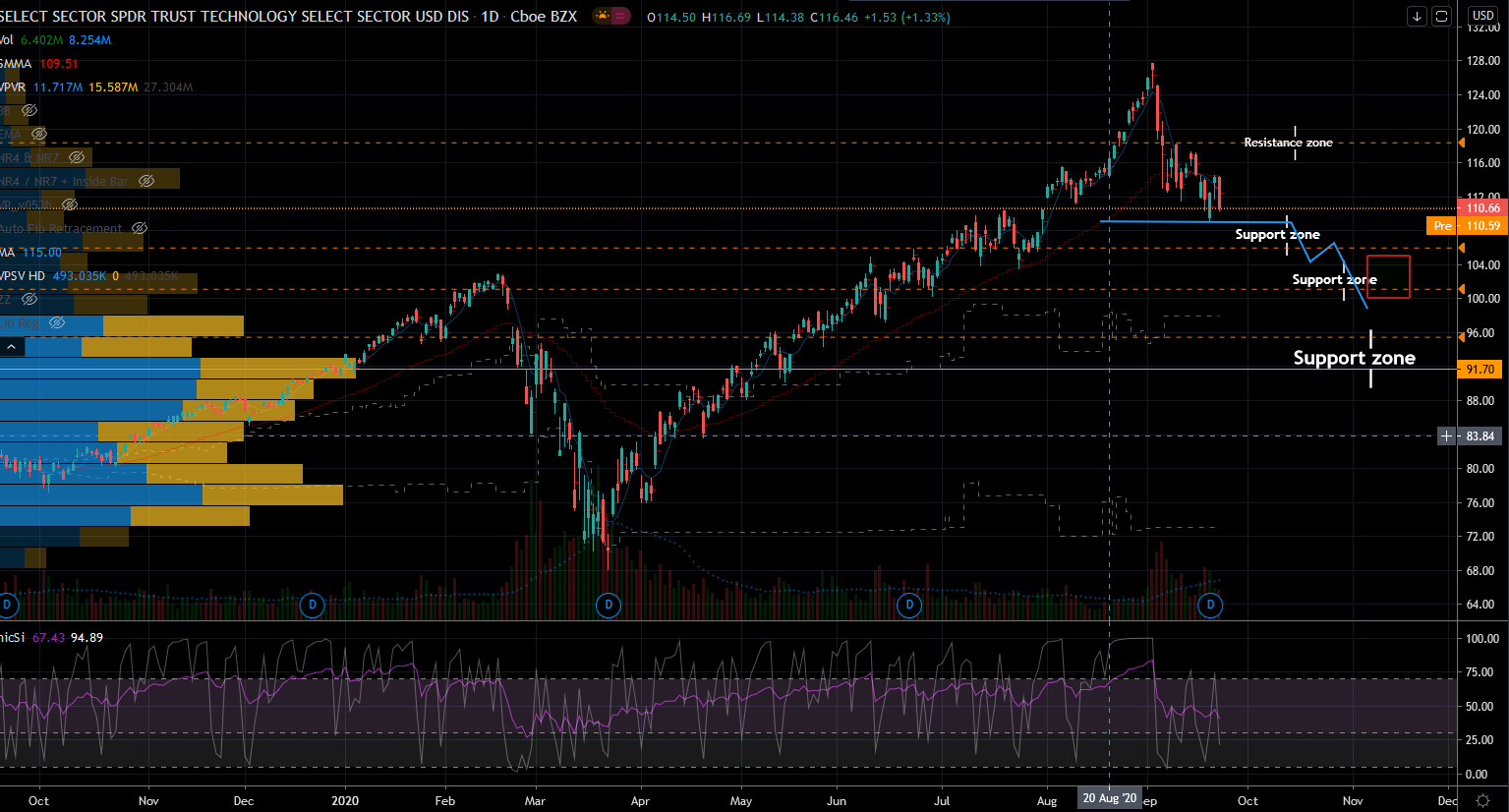 Oversold stocks: XLK Stock Chart Showing Support Zones