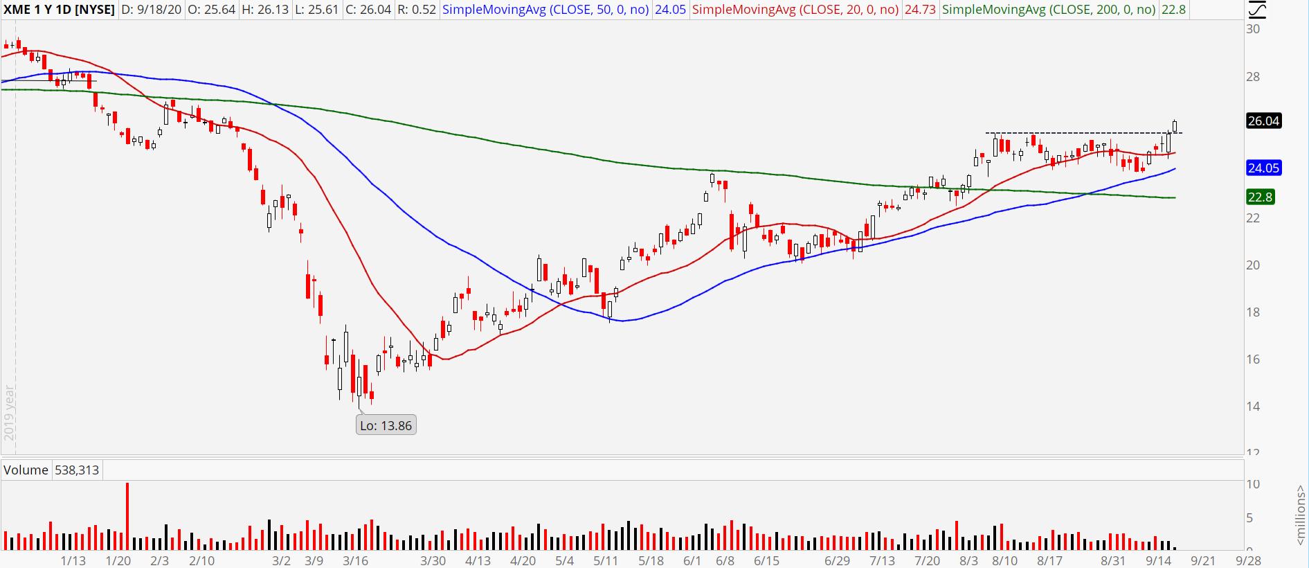 Metal & Mining ETF (XME) showing recent breakout