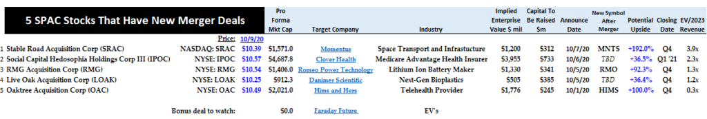 10-9-20 - SPAC Stocks - Summary Table of 5 SPAC Merger Deals