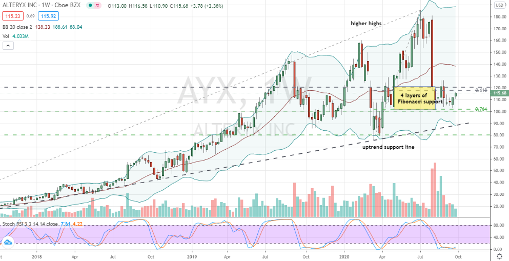 Alteryx (AYX) corrective and well-supported bottom confirmed on weekly chart