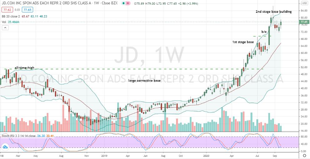 JD.com (JD) second stage bullish base forming
