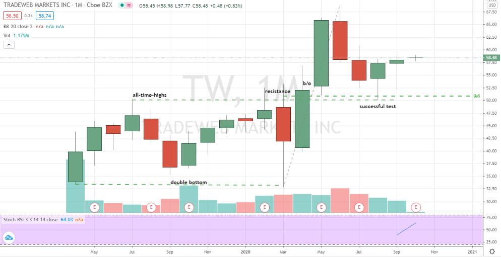Tradeweb (TW) confirmed monthly bottom