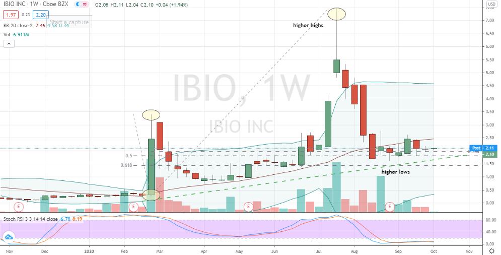 iBio (IBIO) building weekly uptrend