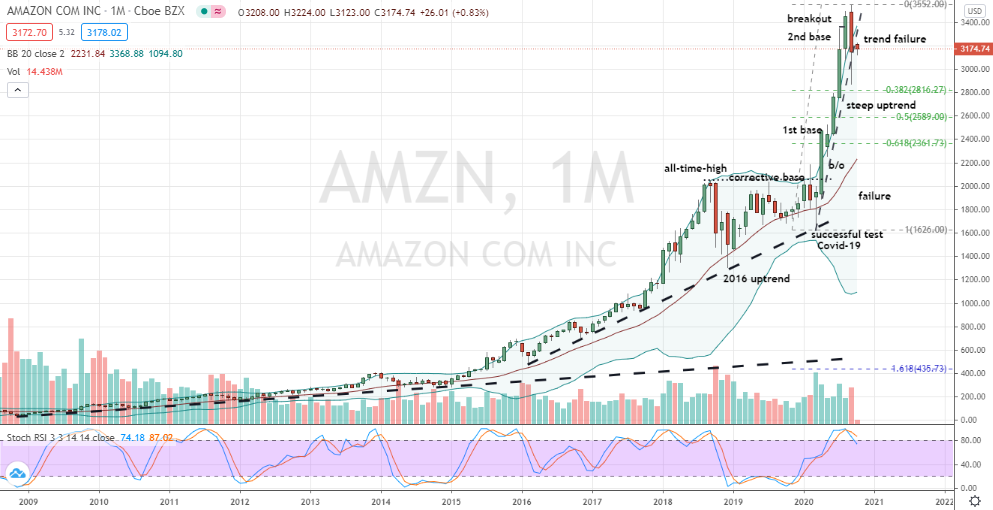 Amazon (AMZN) technically challenged chart for investors