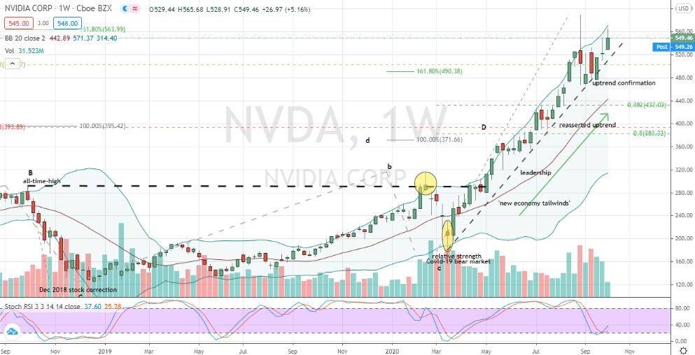 Nvidia (NVDA) constructive weekly base developing