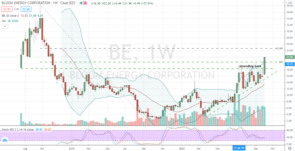 Bloom Energy (BE) bullish momentum poised to continue after breakout and clearing resistance